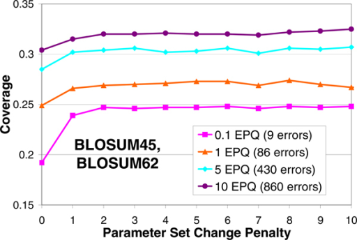 Empirical justification of parameter set change penalty. Coverage vs. Parameter Set Change Penalty plots at different errors per query for the substitution matrix combination of BLOSUM45 and BLOSUM62. Poor coverage is obtained if the parameter set change penalty is zero. The coverage is better and steady for non-zero values of parameter set change penalty.