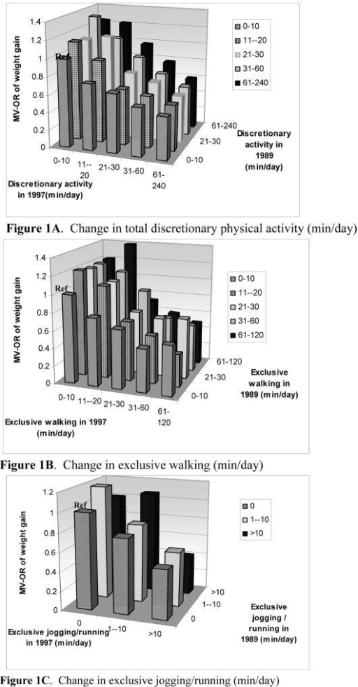 Figures 1A–B–C. The reference category (Ref) reflects women who were initially low in physical activity in 1989 and who remained in this low category in 1997.