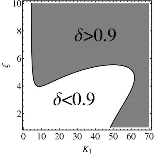 Validity region of a K1 ≫ K2 ≫ K3 ≫ K4 parameterization. The plots depicts the boundary of the δmax(K1, K2, K3, K4) > 0.9 region in (K1, ξ) plane with the parameterization K2 = K1/ξ, K3 = K1/ξ2, and K4 = K1/ξ3. (K0 has been optimized as in the previous figures.)