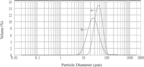 Particle size distribution of CaAlg beads (a) and CACM (b) particle diameters reported as volume-based in water.