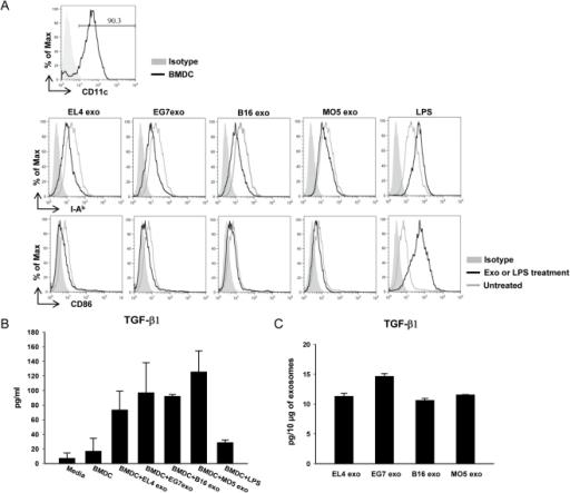 Tumor exosomes inhibit BMDC maturation and induce TGF