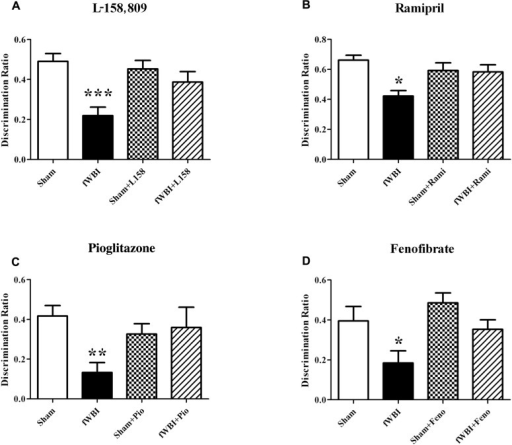 Both RAS inhibitors and PPAR agonists prevent radiation-induced cognitive impairment in young adult male rats that received a total 40 Gy dose of fWBI delivered in 5 Gy fractions, twice/week for 4 weeks, and then tested for cognition at 6–12 months post-irradiation using the NOR task. Rats were administered, (A) the ARB, L-158,809 before, during, and for 54 weeks post-fWBI; tested at 52 weeks, (B) the ACEI, ramipril, before, during, and for 28 weeks post-fWBI; tested at 26 weeks, (C) the PPARγ agonist, pioglitazone, before, during, and for 54 weeks post-fWBI; tested at 52 weeks, and (D) the PPARα agonist, fenofibrate, before, during, and for 29 weeks post-fWBI; tested at 26 weeks. *P <0.05, **P <0.01, ***P <0.001 compared to sham-irradiated rats.