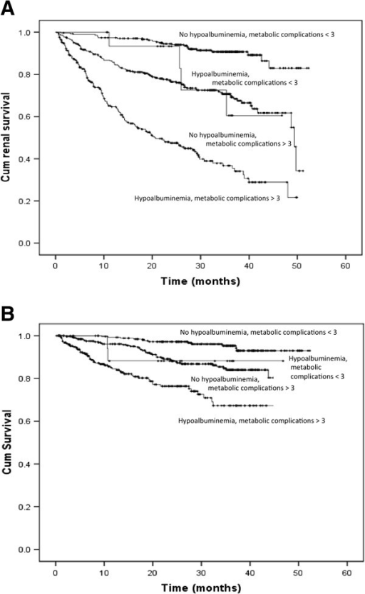 Cumulative renal (A) and overall survival (B) based on hypoalbuminemia and presence of more than 3 metabolic complications in patients with eGFR below 45 mL/min per 1.73 m2 (log-rank test, p < 0.001).