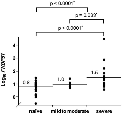 FKBP51 levels in induced sputum cells in patients with asthma.FKBP51 mRNA levels normalized to β2 microglobulin mRNA levels in induced sputum cells became progressively higher from steroid-naïve asthmatic patients (naïve, n = 31), to mild to moderate asthmatic patients on inhaled corticosteroid (mild to moderate, n = 6), and then to severe persistent asthmatic patients on inhaled corticosteroid (severe, n = 22) (p<0.0001 by the Kruskal-Wallis test). *Significant by the Wilcoxon rank-sum test. Values and bars represent means.