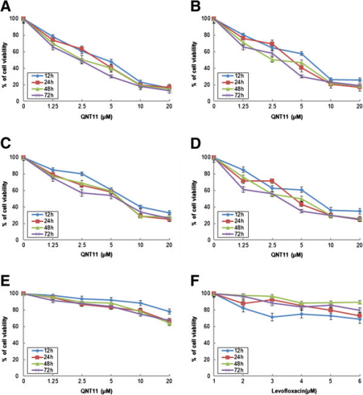 Inhibition of cell viability by QNT11 and levofloxacin treatment in human cancer cells and BMSCs. Hep3B cells (A), SMMC-7721 cells (B), MCF-7 cells (C), HCT-8 cells (D) and BMSCs (E) were treated with various concentrations of QNT11 for 12–72 h. Hep3B cells were treated with various concentrations of Levofloxacin (F) for 12–72 h. Control cells were treated with the same volume of DMSO as a vehicle control (the final concentration of DMSO was below 0.1%). After treatment, cell viability was measured by MTT assay as described in Methods, and then calculated as a percentage of viability of the control cells. Data represent means ± SD of three independent measurements.