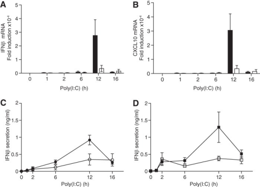 The poly(I:C)-stimulated production of IFNβ is impaired in BMDM from DEAF1−/− mice.A and B, four wild type mice and three DEAF1−/− mice were used at each time point. BMDM from wild type (WT) (black bars) or DEAF1−/− mice (white bars) were stimulated for the times indicated with poly(I:C) (10 μg/ml) and, at each time point, the total RNA was extracted from the macrophages and the mRNA encoding IFNβ (A) and CXCL10 (B) was measured by qRT-PCR. The results show the fold increase in mRNA relative to the values measured in unstimulated, wild-type BMDMs (± S.D. for triplicate determinations). C, as in A and B except that, at each time point, the amount of IFNβ secreted into the cell culture medium from wild type BMDM (black circles) or DEAF1−/− BMDM (white circles) was measured by ELISA. D, same as C, except that BMDM from wild type (WT) mice (black squares) or Pellino1[F397A] mice (white squares) (9) were used.