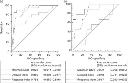 Receiver-operating characteristic curves of delayed-to-standard SUV ratio (DSR), volume-of-interest-based dual-phase index (DI) and pre/post-CRT response index (RI). (a) DSR had a significantly higher AUC compared with RI for all cases (P<0.01). (b) Excluding the cases with undetectable 18F-FDG uptake in post-CRT scans, DSR and DI showed significantly higher AUCs compared with RI (P<0.001 for DSR vs. RI; P<0.05 for DI vs. RI). AUC, area under the curve; CRT, chemoradiotherapy; 18F-FDG, 18F-fluorodeoxyglucose.