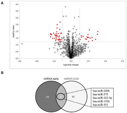 A volcano plot of mirna microarray data for urine sam open i a volcano plot of mirna microarray data for urine samples at early post ccuart Images