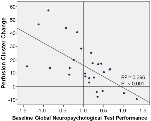 Ctx+ baseline cognitive performance and perfusion change correlation.Individual baseline global neuropsychological test performance (x-axis) graphed with right precentral gyrus perfusion cluster (statistically significant increase in Ctx+ vs. HC from baseline to post-treatment) change from baseline to one month post-treatment, indicating a significant negative correlation of baseline cognition with perfusion change.