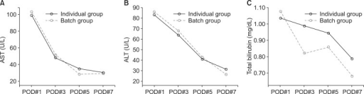 Postoperative laboratory finding in the individual group and batch group. There was no significant difference between the individual and the batch group (A, P = 0.584; B, P = 0.617; C, P = 0.107). POD, postoperative day.