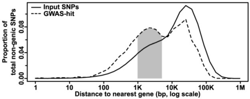 Distribution of non-genic GWAS hits as a function of gene distance.The number of SNPs at increasing distances from the nearest gene is plotted; CNVs are excluded due to their large size and the difficulty determining where many (especially insertions) actually occur. The input (whole genome) dataset shows a single peak at ∼25 kb away from a gene. The GWAS dataset, however, shows an additional peak at ∼1–5 kb (shaded), where one would expect to find promoters and short-range regulatory elements. Note that due to the log scale, each bin contains successively more nucleotides that make it appear that most SNPs are far from genes, when the reverse is actually true.