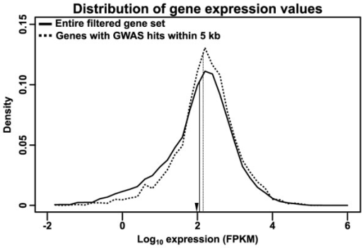 Distribution of RNA expression.Transcript-specific RNA expression values from the Maize Gene Atlas [30] were summed to determine total expression for each gene. The log-transformed distribution of maximum expression values are shown for the entire filtered gene set (solid line) or just genes with GWAS hits within 5 kb of their primary transcripts (dashed line); vertical lines indicate the median of each distribution. The GWAS-hit genes show a slight depletion (∼20%) of low-expressed genes. For comparison, the median expression of maize transcription factors in this dataset (as annotated on Grassius, http://grassius.org/) is indicated by an arrowhead. FPKM, Fragments Per Kilobase of transcript per Million mapped reads.