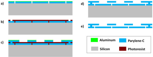 Process flow of SB microfilter device fabrication.(a) Deposition and patterning of bottom layer parylene-C; (b) Patterning of sacrificial photoresist; (c) Deposition and patterning of top layer parylene-C; (d) Removal of residual aluminum film and sacrificial photoresist; (e) Release of device from the substrate.