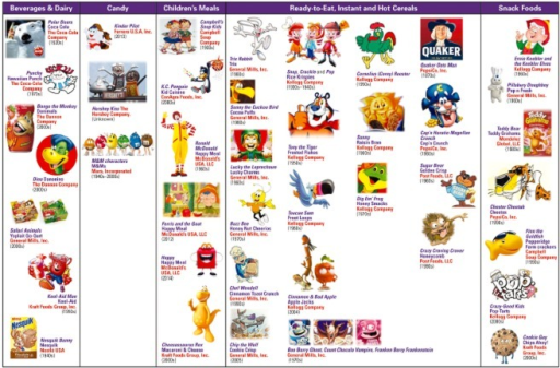 Examples of brand mascots used by companies participating in the US Children's Food and Beverage Advertising Initiative to promote food products to American children by specific food categories of nutritional concern. As of October 2014, the 17 CFBAI members are: Campbell Soup Company, ConAgra Foods, Inc., The Dannon Co., Inc., Ferrero USA, Inc., General Mills, Inc., The Hershey Company, Kellogg Company, Kraft Foods Group, Inc., Mars, Inc., Mondeléz Global LLC, Nestlé USA, PepsiCo, Inc., Post Foods, LLC, The Coca-Cola Co., Unilever United States, Burger King Corp. and McDonald's USA. Italicize texts are brand mascot names. Texts in purple are brands that the mascots represent. Texts in red are the companies that own the copyright and/or trademark for the mascot. Number in parentheses is the decade or the year that the mascot was created. The trademarked images used in this figure are intended for educational purposes only. Their use is allowed for non-commercial purposes through the US 'nominative fair use' doctrine that protects free speech over trademark infringement.Sources: references (49,53–55,58–72).