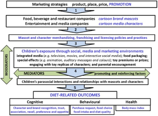 Conceptual model of the influence of cartoon brand mascots and media characters on children's diet and health.Sources: references (8,82).