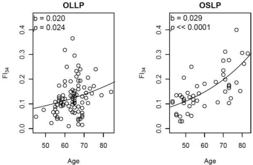 "Scatter plots of FI34 scores by age in the ""offspring of long-lived parents"" (OLLP) of the Healthy Aging Family Study and the ""offspring of short-lived parents"" (OSLP) of the Louisiana Healthy Aging Study. Using the FI34 as a dependent variable and age as an independent variable, the exponential function a•e(b•age) was fitted to estimate the parameters a and b. The value of a=0.034 for OLLP and 0.026 for OSLP. Shown are the estimated b values with corresponding p values under the  hypothesis that slope =0. Reproduced with permission from [35] with modifications."