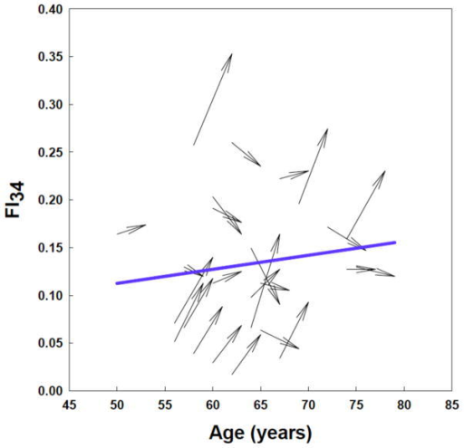 Age trajectories of FI34 scores of individuals in the Healthy Aging Family Study [35]. FI34 scores can decline individually as noted previously [38], but the population or group statistic of FI34 increases over time. The plots (arrows) are from two data sets collected over a three- to four-year interval from 25 HAFS participants who were 50 to 75 years old at the time of collection of the initial data set. The blue line is the average FI34 for this group of subjects.