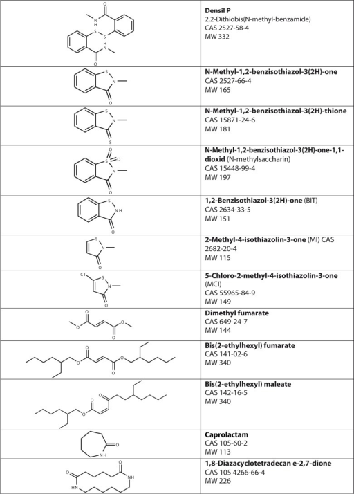 Chemical structures, CAS no and molecular weight for selected substances.