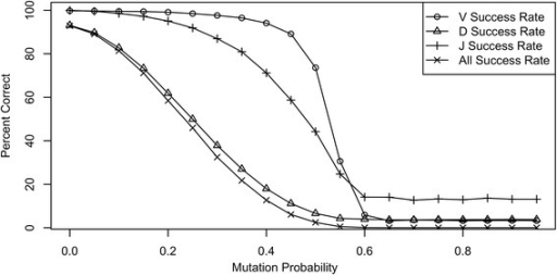 The success rate for simulated sequences as a function of the mutation probability. At each mutation probability, 10,000 artificial rearrangements were generated. The success rate is the percentage of rearrangements with correctly identified V- (circles), D- (triangles), and J- (pluses) germlines. The All Success (X) line is the percent of rearrangements with all gene utilization correctly identified.