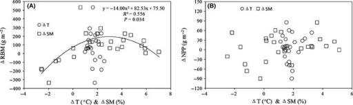 The relationships of (A) ΔRBM and (B) ΔNPP with ΔT and ΔSM. ΔRBM, ΔT, and ΔSM indicate infrared heater‐induced difference in root biomass, soil temperature, and soil moisture, respectively.
