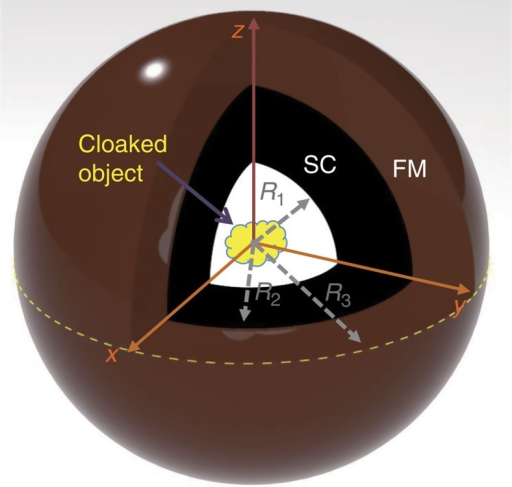 Schematic of the device.The bilayer structure consists of an inner SC shell (R1≤r<R2), shown in black, and an outer FM shell (R2≤r≤R3), shown in brown. The two identical halves of their components touch each other in the xy plane as indicated by the yellow dashed circle. The cloaked object (shown in yellow) is placed inside the cloaking region (r<R1), shown in white. In our measurement, the c axis of the YBCO's unit cell in the SC shell is defined along the z axis, and the ab lattice plane is parallel to the xy coordinate plane. In our experiment, we select R3=1.5 R2=15 mm, which leads to μFM=1.63.