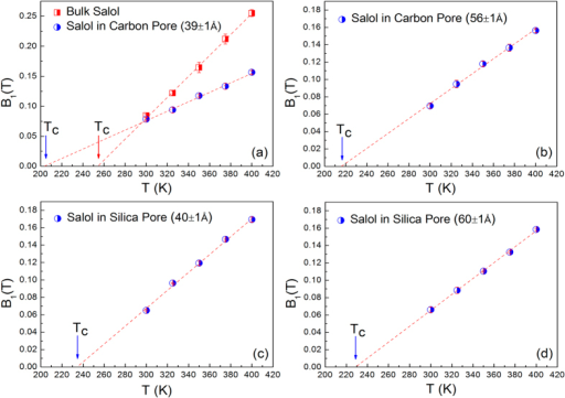 The temperature dependence of B1(T) for salol in different states.Bulk salol and salol confined in Carbon pore (39 ± 1 Å) (a), Carbon pore (56 ± 1 Å) (b), Silica pore (40 ± 1 Å) (c) and Silica pore (60 ± 1 Å) (d). The linear fitting lines are extrapolated consistently to get the mode-coupling crossover temperature, Tc.