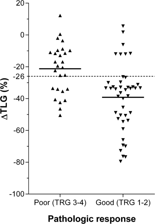 Scatter plot demonstrating the percentage of change in the logarithmically transformed total lesion glycolysis (∆TLG) after induction chemotherapy before preoperative chemoradiotherapy for oesophageal cancer in 27 poor versus 43 good pathologic responders. Horizontal continuous lines represent group means and the dotted line represents the optimal discriminatory cut-off level for ∆TLG of −26 %