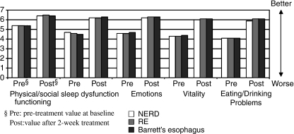 Quality of Life in Reflux and Dyspepsia (QOLRAD) questionnaire dimensions, assessed prior to treatment and after 2 weeks of treatment with esomeprazole, in German patients with symptoms suggestive of gastro-oesophageal reflux disease; p < 0.0001 for all changes vs. pretreatment (baseline) (23). Reprinted from Kulig M, et al. Quality of life in relation to symptoms in patients with gastro-oesophageal reflux disease – an analysis based on the ProGERD initiative. Aliment Pharmacol Ther 2003; 18: 767–76, with permission from Blackwell Publishing. RE, reflux oesophagitis (patients received esomeprazole 40 mg/day for 4 weeks in total); NERD, non-erosive reflux disease (patients received esomeprazole 20 mg/day for 2 weeks)