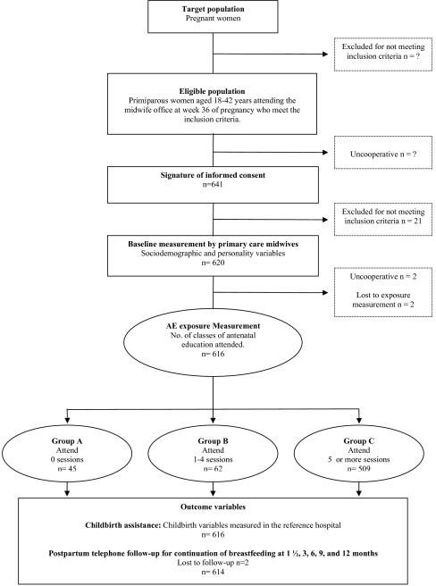 flowchart of the cohort study ema open i pie chart diagram pie chart diagram pie chart diagram pie chart diagram