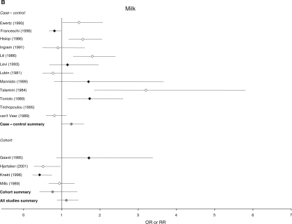 Relative risks for (A) meat (B) milk and (C) cheese intake and breast cancer risk. CIs are 95%. Closed diamond=relative risk adjusted for energy intake. Open diamond=relative risk unadjusted for energy intake. Grey diamond=summary relative risk results of the meta-analysis.