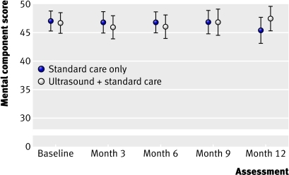 Fig 5 Mean mental component summary score of the short form 12 (SF-12) questionnaire among 337 patients with venous leg ulcers randomised to standard care alone or to ultrasound plus standard care
