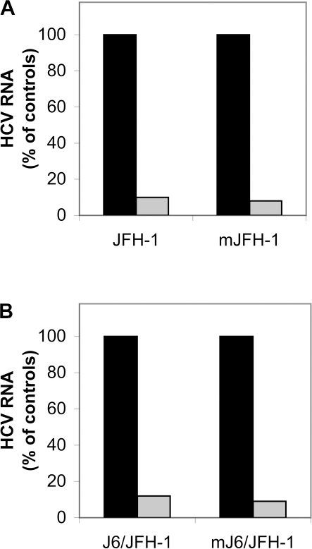 LPL inhibits cell infection by the JFH-1 and J6/JFH-1 strains produced in vitro and in vivo in a chimeric uPA-SCID mouse model.The HCVcc strains JFH-1 (A) and J6/JFH-1 (B) were produced in the Huh7.5 hepatoma cell line. Cells were incubated with (or without) LPL for 30 min at 4°C and then with virus preparations for 2 h at 37°C to allow infection. RNA was extracted from cells 24 h post infection and HCV RNA was quantified by RT-qPCR. The data obtained were normalized with respect to levels of GADPH. The mJFH-1 (A) and mJ6/JFH-1 (B) correspond to HCVcc strains produced in chimeric uPA-SCID mice into which we transplanted human hepatocytes. Serum samples collected from infected mice were pooled and their capacity to infect Huh7.5 cells was assessed in the presence and absence of LPL, as outlined above. Cells infected in the absence (black bar) and in the presence of LPL (gray bar). The data are expressed as the amount of HCV RNA detected in cells infected in the presence of LPL as compared with the amount of HCV RNA in cells infected in the absence of LPL, expressed as a percentage.