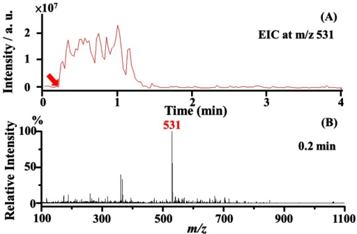 Flow rate examination.(A) The extracted ion chromatogram (EIC) at m/z 531, which corresponds to the doubly charged bradykinin ions, and (B) the corresponding mass spectrum obtained at the 0.2 min time point from panel A. The results were obtained using a capillary tapered to ∼7 µm (1 cm in length) as the C-API sampling tube and spray emitter. The capillary was filled with acetonitrile/deionized water (1∶1, v/v) prior to MS analysis. The C-API capillary was placed in front (∼1 mm) of a mass spectrometer and then immersed into a sample droplet containing 10 µM bradykinin prepared in acetonitrile/deionized water (1∶1, v/v). Upon immersion of the capillary into the sample droplet, the mass spectrometer was activated.