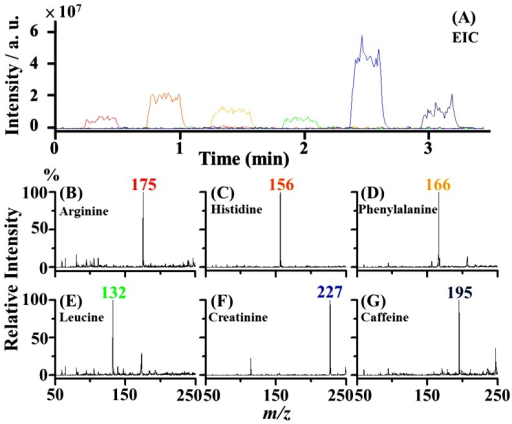 Multiple sample analysis.Four µL samples of arginine (5×10−6 M, MH+ = 175), histidine (5×10−5 M, MH+ = 156), phenylalanine (10−4 M, MH+ = 166), leucine (10−4 M, MH+ = 132), creatinine (10−4 M, M2H+ = 227), and caffeine (10−4 M, MH+ = 195) were deposited into different wells in two dimensions on the aluminium sample holder as shown in Figure 1. The rinse solvent [acetonitrile/deionized water (1∶1, v/v)] was loaded to alternate with the sample wells for autoflushing after every run. (A) The resultant EIC plots of the ions at m/z 175, 156, 166, 132, 227, and 195. Panels (B) to (G) show the mass spectra obtained at the time points of 0.2 min to 0.5 min, 0.7 min to 1.0 min, 1.3 min to 1.6 min, 1.8 min to 2.1 min, 2.4 min to 2.7 min, and 2.9 min to 3.2 min, respectively, in panel A.
