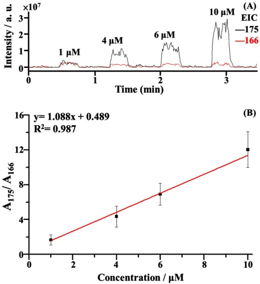 Calibration curve.(A) Representative EIC plots of the ions at m/z 175 (protonated arginine) and m/z 166 (protonated phenylalanine) obtained from a series of samples containing various arginine concentrations (1, 4, 6, and 10 µM) and phenylalanine (1 µM) as the internal standard for autosampling C-API MS analysis. Capillary flushing was conducted on every other well using acetonitrile/deionized water (1∶1, v/v) as the rinse solvent. (B) Plot obtained from the peak area ratio at m/z 175 to that at m/z 166 versus the arginine concentration as obtained from panel A. The results were obtained from three replicates using the same capillary as the sampling tube and C-API emitter.