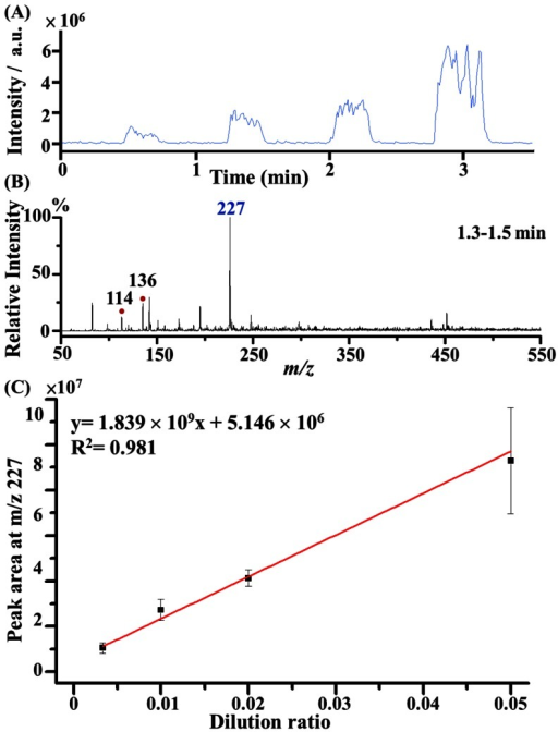 Analysis of creatinine in urine samples.(A) Representative EIC of the ion at m/z 227 obtained from a series of diluted urine samples by acetonitrile/deionized water (1∶1, v/v). (B) Corresponding mass spectrum acquired from 1.3 min to 1.5 min in panel A. (C) Plot of the peak area at m/z 227 versus the volume ratio of urine to the acetonitrile/deionized water (1∶1, v/v) solvent. The results were obtained from three replicates using the same capillary as the sampling tube and C-API emitter.