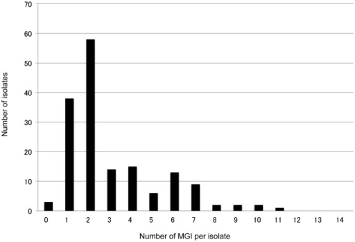 Frequency of MGI loci per isolate.A zero in the x-axis indicates that no MGI loci were observed in a particular isolate, that is, it represents a single clone infection isolate.