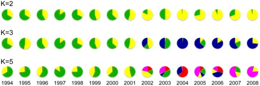 Proportion of ancestral populations among the South Korean P. vivax populations from 1994 to 2008.The colors represent the different ancestral populations of the South Korean P. vivax population (163 isolates) for K = 2, 3 and 5, estimated by STRUCTURE version 2.3.4 software [43]. These circular graphs were made based on results of the STRUCTURE analysis shown in Figure 1. The colors of the graphs correspond to those of Figure 1.