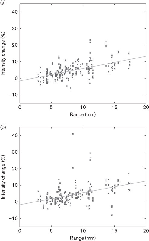 For the anterior (a) and inferior (b) walls, a significant (P<0.05) correlation was found between the effect of respiratory motion correction (the change in profile maximum measured on ACRegGCT and ACRegpseudo) and the range of respiratory-induced motion measured on NAC-gated PET images. No correlation was found for the septal and lateral walls. NAC, non-attenuation-corrected.
