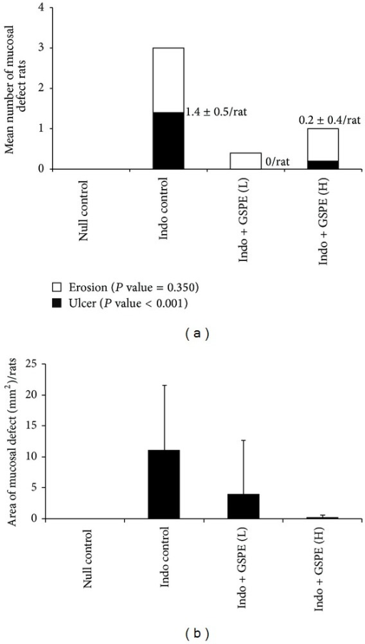 Areas and numbers of ulcers and erosions. (a) The mean number ± SD of ulcers was 1.4 ± 0.5/rat in the indomethacin control group, zero in the GSPE low-dose group, and 0.2 ± 0.4/rat in the GSPE high-dose group (P value <0.001). The number of erosions was not significantly different among the treatment groups. (b) The mean area ± SD of mucosal defects was 11.1 ± 10.5 mm2/rat in the indomethacin control group, 3.9 ± 8.7 mm2/rat in the GSPE low-dose group, and 0.3 ± 0.4 mm2/rat in the GSPE high-dose group.