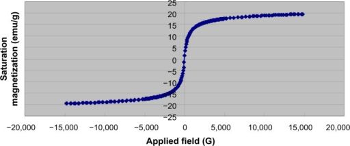 Magnetization curves of iron-oxide cores measured at room temperature.