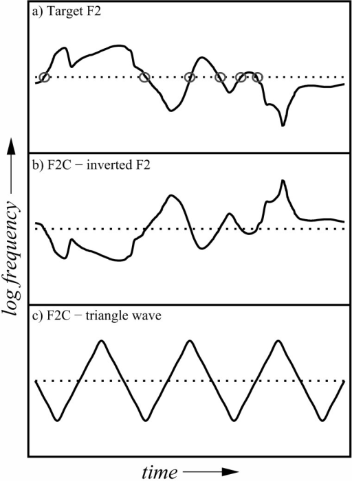 "Stimuli for Experiment 3: Schematic illustrating how the formant-frequency contour of the triangle-wave F2C was derived from that of the target F2. Note the use of a log frequency scale in this figure. Using the example sentence ""The mud was brown,"" the top panel depicts the formant-frequency contour of the target F2 (solid line), its geometric mean frequency (dotted line), and zero crossings relative to the geometric mean (circles). The middle panel depicts the F2C whose frequency contour was derived from that of F2 by inversion about the geometric mean (a plausibly speech-like variation); the bottom panel depicts the frequency contour for the corresponding triangle-wave F2C (not plausibly speech-like). The triangle-wave frequency contour was generated using the first four odd harmonics of the chosen period for the triangle-wave function; the number of half cycles corresponds to the number of zero crossings plus one. For illustrative purposes, the starting phase in this example was not set randomly but was instead chosen to produce a negative-going contour whose starting (and ending) frequency corresponded to the geometric mean frequency of the target F2 contour (dotted line). The full set of scale factors used to control the depth of formant-frequency variation in the F2C ranged from 100% to 0%, in steps of 25%. The amplitude contours (not shown here) for the target formants and F2Cs are the same as described for Experiment 2."