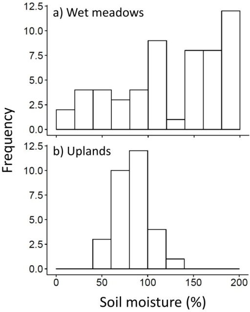 Histograms for end-of-season cumulative soil moisture according to ungrazed grassland habitat type: a) wet meadows and b) uplands.Wet meadow grasslands were sampled in 2011 and upland grasslands in 2012.