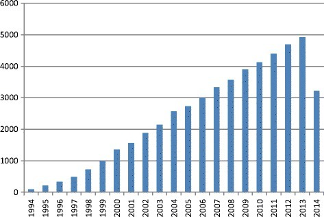 "Count of articles, mentioning ""VEGF"" from 1994 to 2014 according to PubMed."