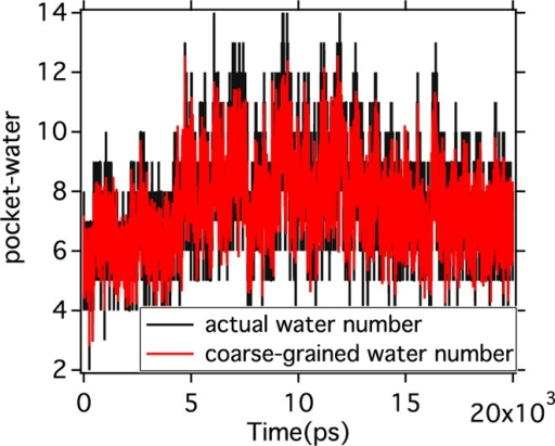 Comparison performance of the coarse-grained representation ofwater-number to reproduce time-profile of actual number of water.