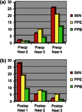 Preoperative and postoperative Neer–Horowitz classifications for the three treatment groups: intramedullary nailing (IMN), exposed percutaneous pinning (PPE), and buried percutaneous pinning (PPB). No statistically significant changes were seen in the proportions of fracture type across each of the three groups