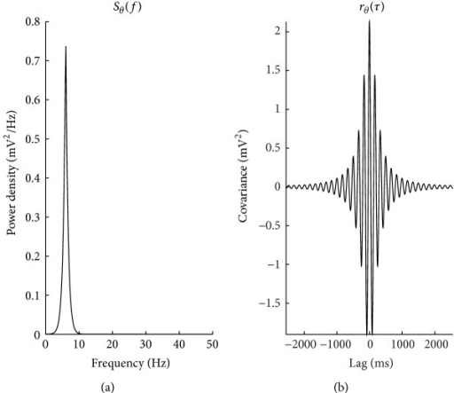 (a) Sθ specified as a 2 Hz peak exhibited in many neural recordings centered at 6 Hz. (b) The corresponding autocovariance sequence r(θ).