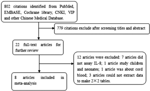 Flow chart of the process of the articles identified and included.