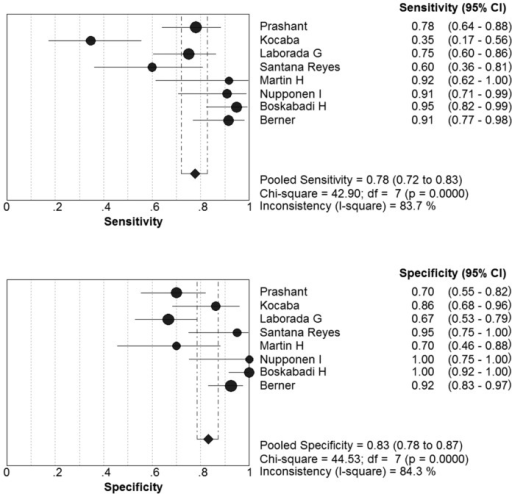 Forest plots of the pooled sensitivity and specificity of the IL-8 to diagnose NS.