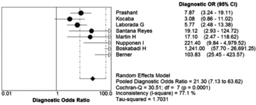 Forest plots of diagnostic odds ratio (DOR) of the IL-8 to diagnose NS.